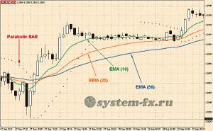 Рабочий экран  стратегии «Forex Profit System»