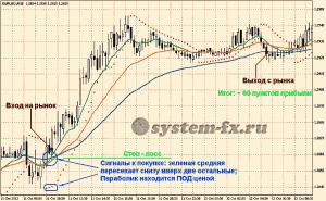 Пример торговли по ТС «Forex Profit System»