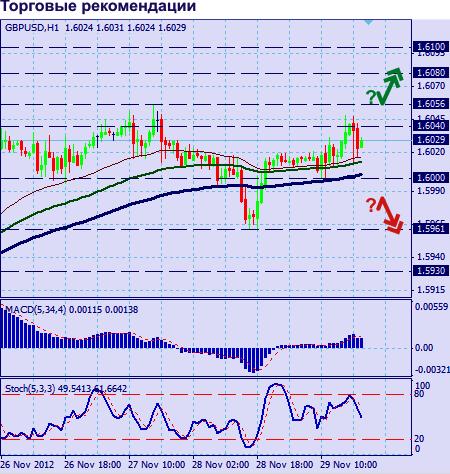 GBP/USD график H1