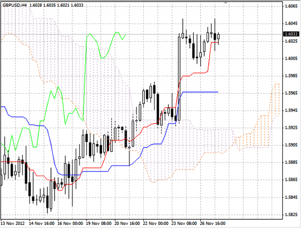 GBP/USD график  Н4