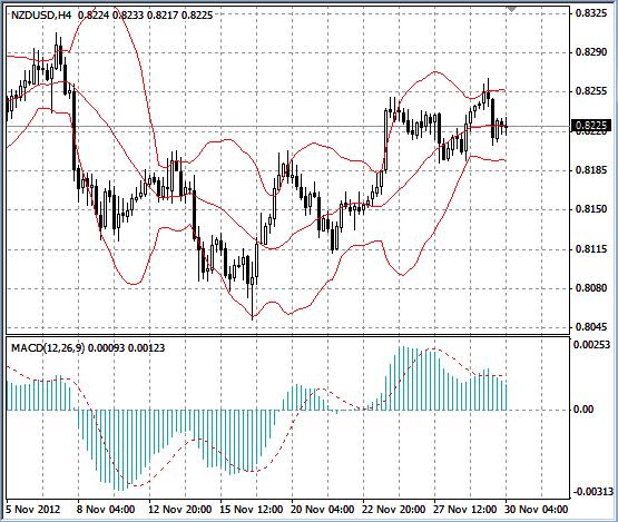 NZD/USD график Н4