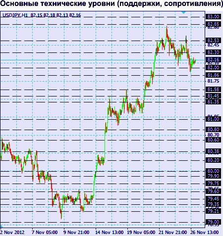 USD/JPY  график Н1