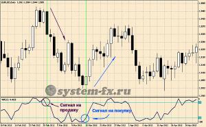 Торговые сигналы индикатора