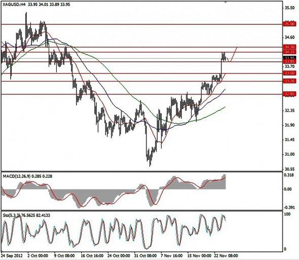 Серебро (XAG/USD) график Н4