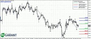 График золота (H4)