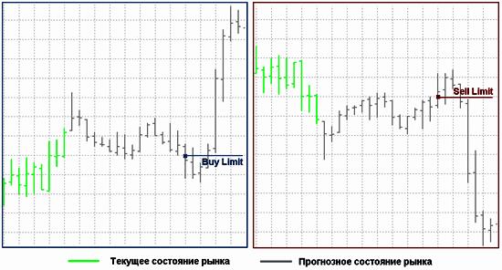 схема установки Buy Limit  и Sell Limit