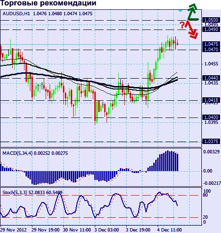 AUD/USD график  Н1