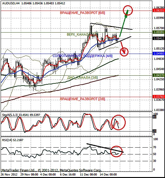 AUD/USD: укрепление вполне вероятно