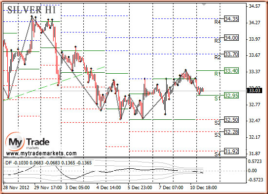 SILVER  график Н1
