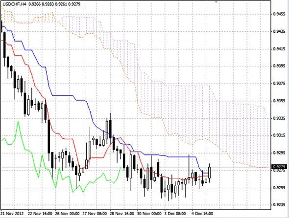 USD/CHF график  Н4