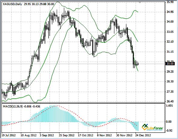 XAG/USD график Daily