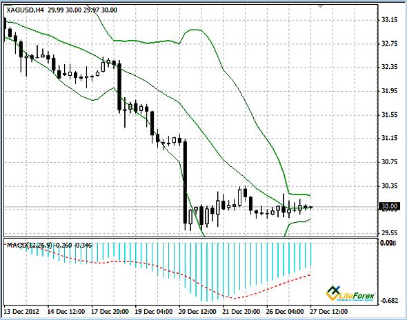 XAG/USD график Н4