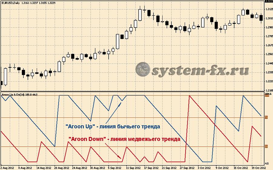 Линии индикатора: «Aroon Up» и «Aroon Down»