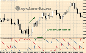 Торговый сигналы «Aroon Up»
