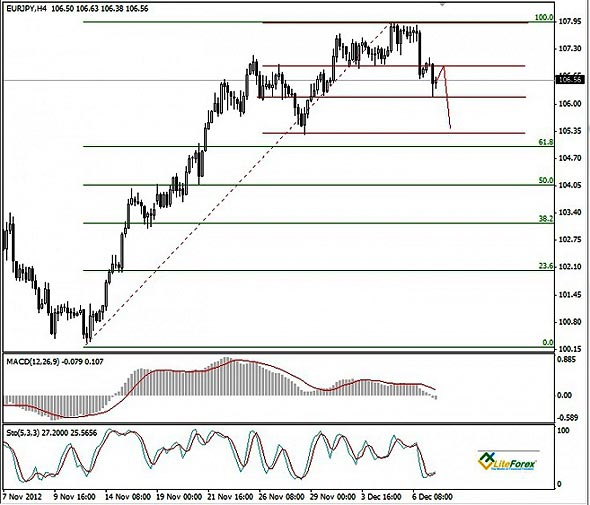 EUR/JPY график Н4
