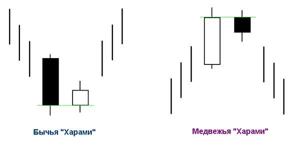 "Втутридневная модель ""Харами"""