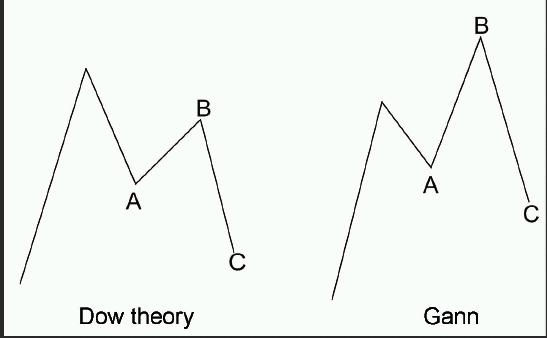 Рис.2 Теория Ганна против теории Доу