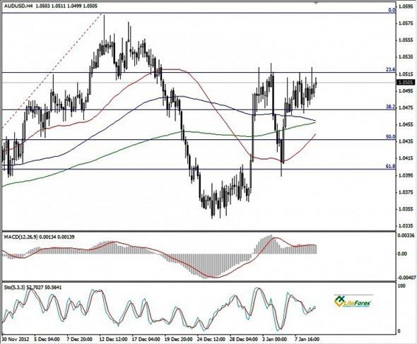 AUD/USD график H4