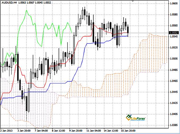AUD/USD график Н4