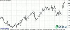 График EURUSD (H4)