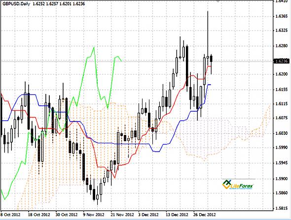 GBP/USD график Daily