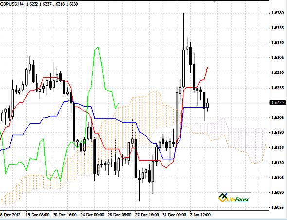 GBP/USD график H4