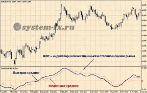 Индикатор QQE
