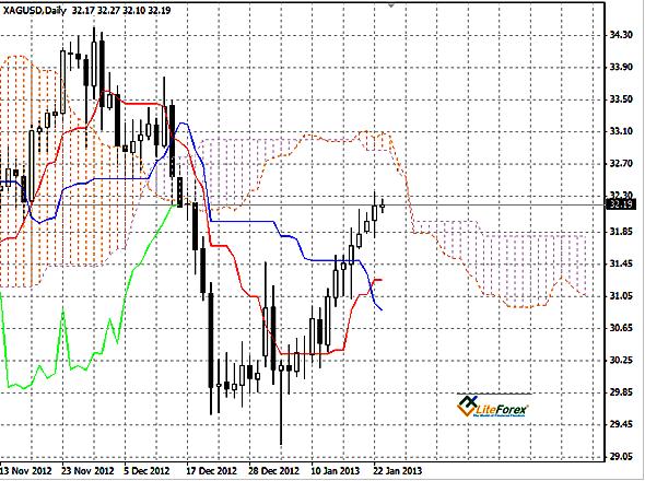Серебро (XAG/USD) график  Daily