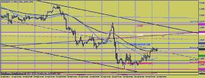 EURUSD график Н1