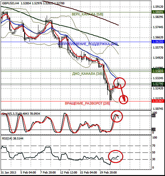 GBPUSD график H4