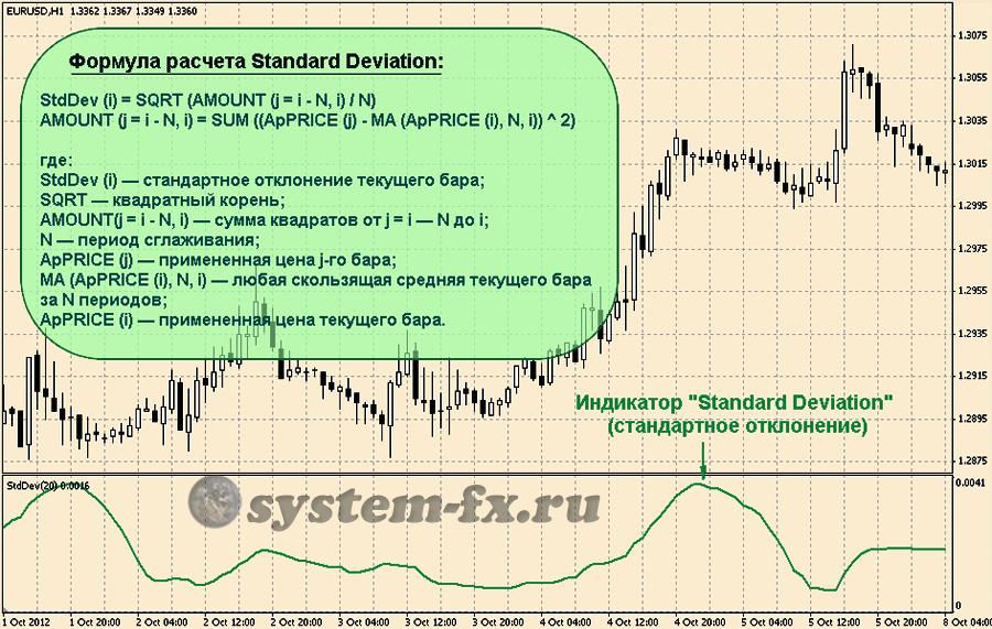 Индикатор «Standard Deviation» и его формула