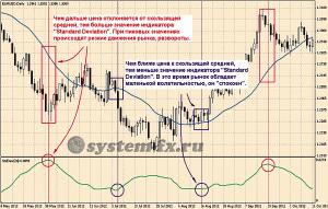 Торговые сигналы «Standard Deviation»