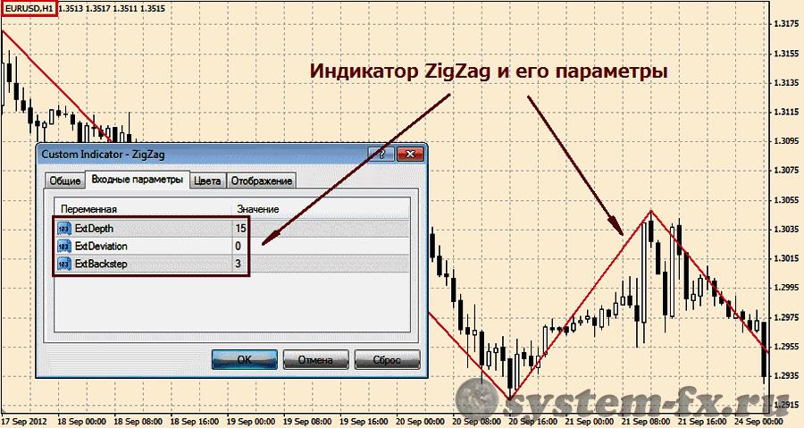 Шаблон торговой стратегии «ZZelse»