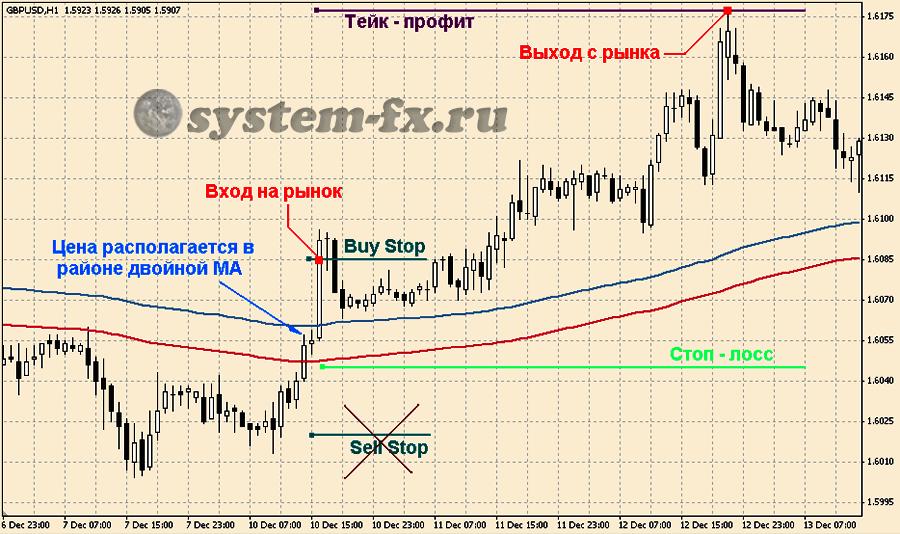 """Пример торговли по стратегии """"Binario"""""""