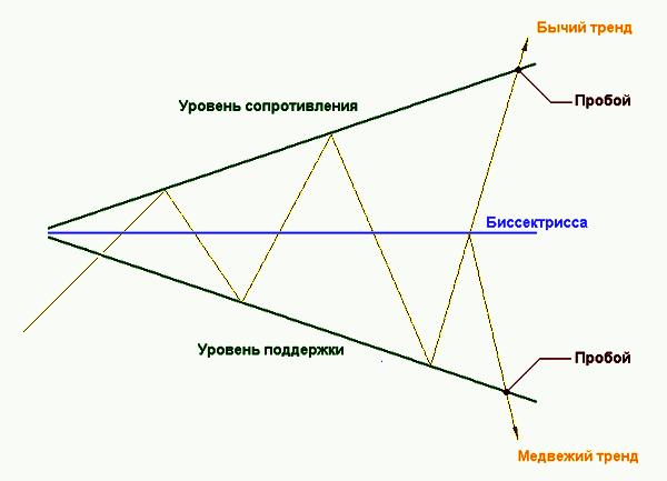 Пример работы паттерна расширяющийся треугольник