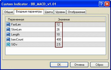 Стандартные настройки «BB MACD»