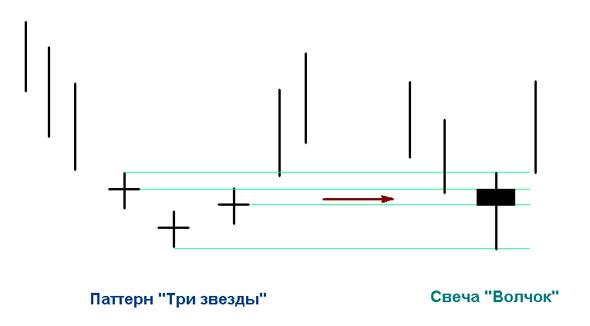 """Сведение """"Трех звезд"""" к """"Волчку"""""""