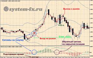Пример торговли на покупку по стратегии «Нептун»
