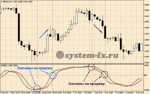 Торговые сигналы RVI