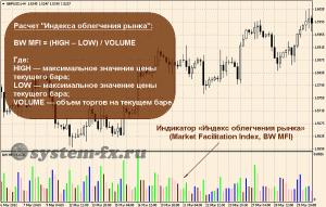 «Индекс облегчения рынка» и формула его расчета