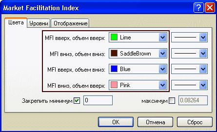 Настройка цвета баров индикатора