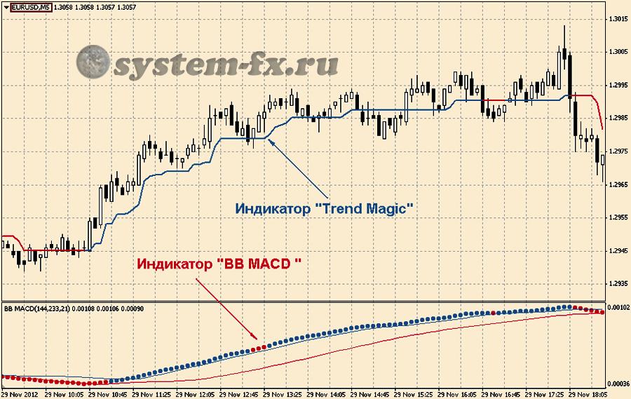 """настройка терминала под ТС """"Trend Magic System"""""""
