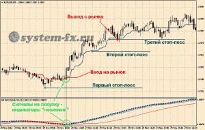 Пример торговли на покупку по ТС «Trend Magic System»