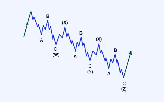 Волновая коррекционная модель «Тройной Зигзаг»