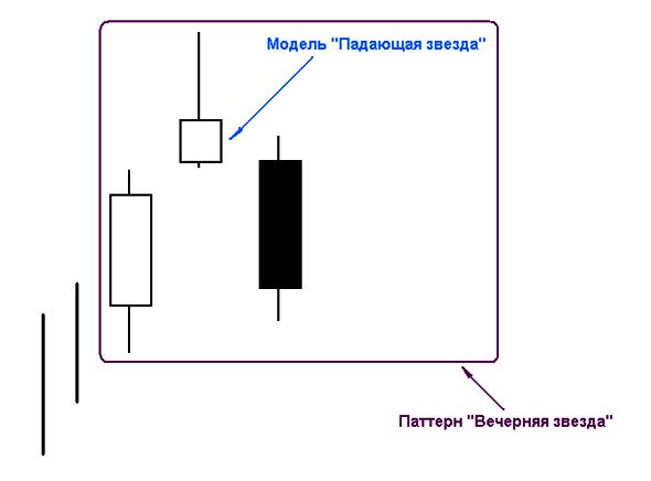 """Паттерн """"Вечерняя звезда"""""""