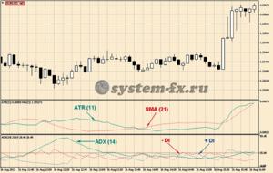 Торговый шаблон стратегии Форекс «ATR и ADX»