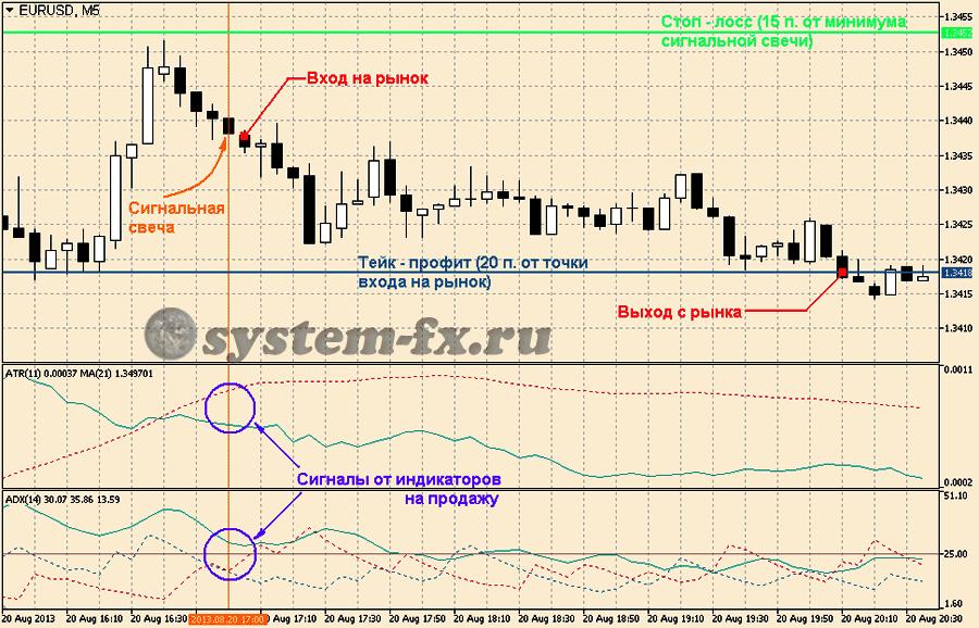 Паттерн стратегия пример форекс как торговать на форекс mt4