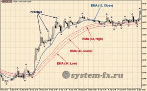 Торговый шаблон стратегии «EMA and Fractals»