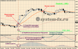 Пример торговли на покупку по стратегии «Forex Smart»