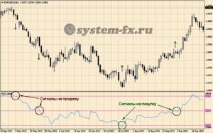 Торговые сигналы индикатора PVT